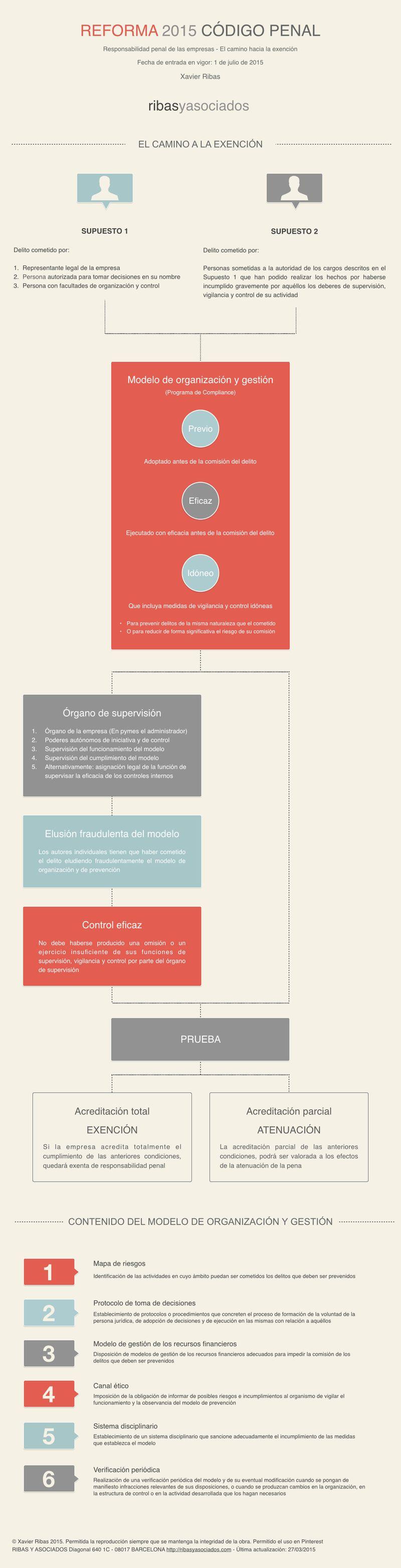 Infografia - El camino a la exencion